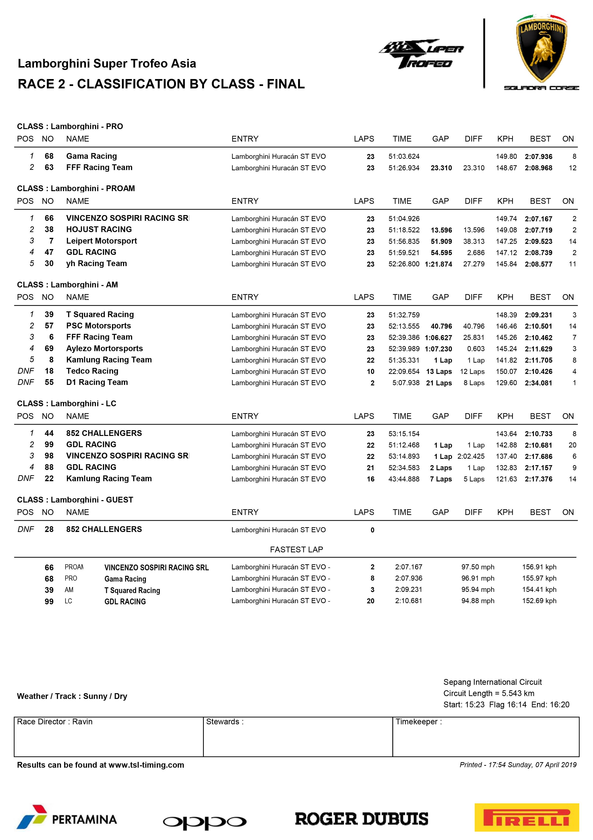 Lamborghini Super Trofeo Classification By Class