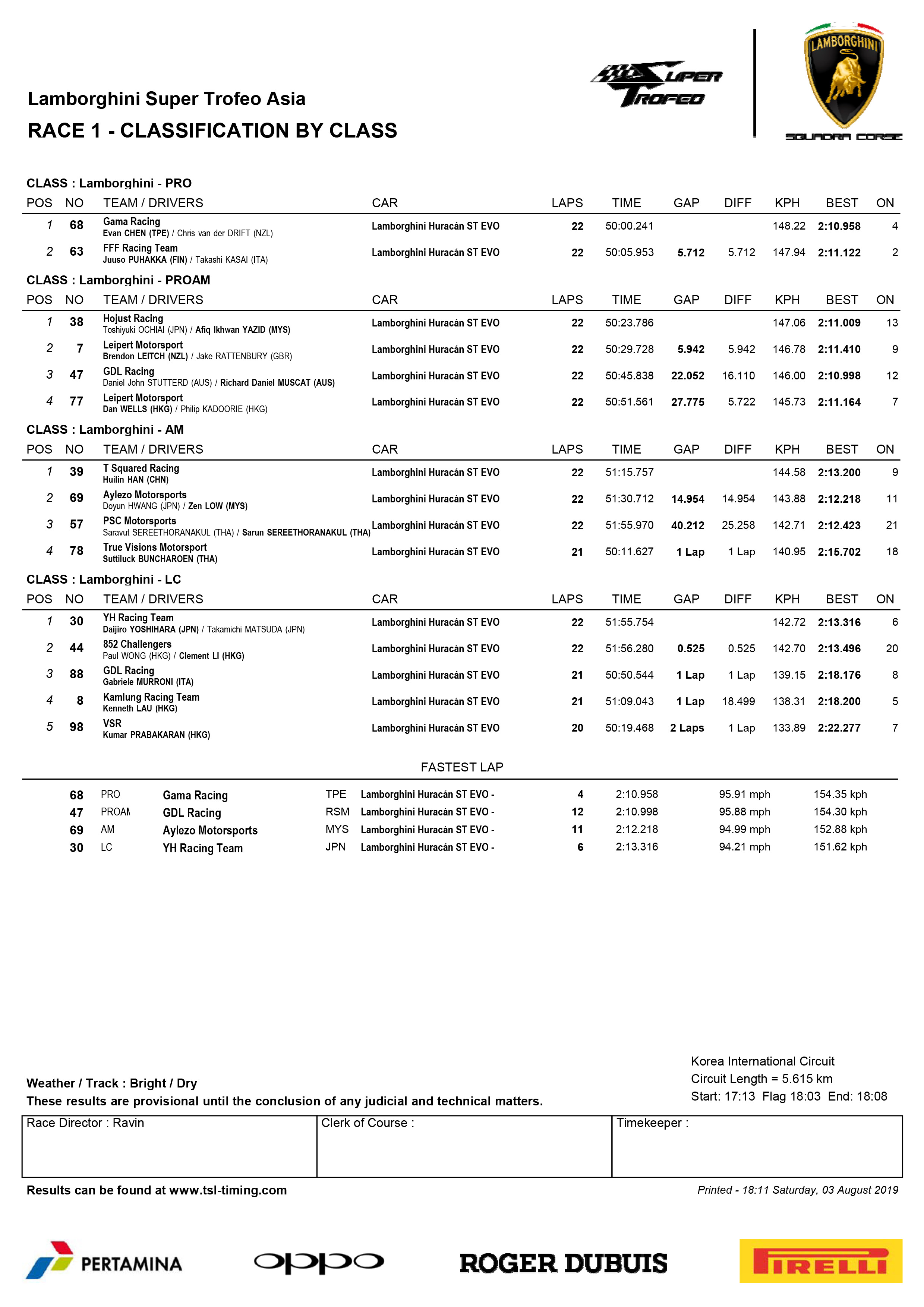 Lamborghini Super Trofeo Asia Classification By Class